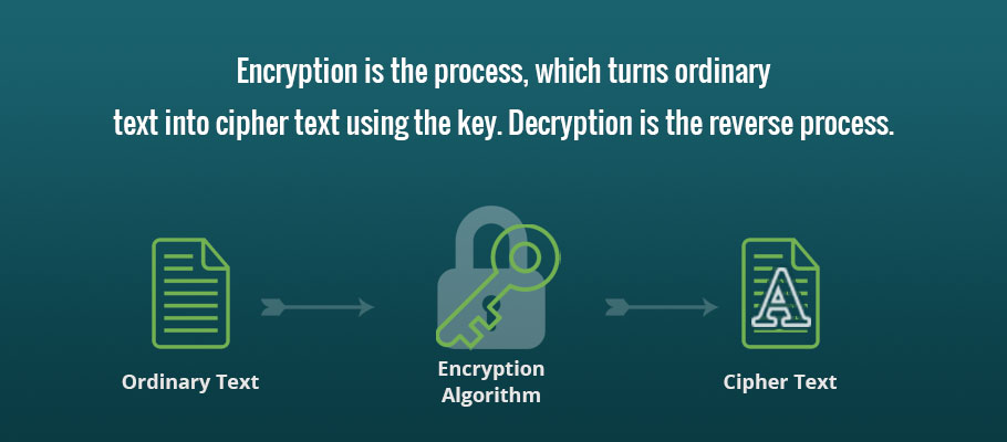 what is bit encryption