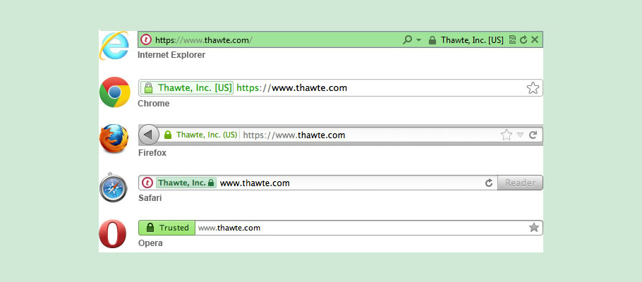 How Ev Ssl Certificate Helps To Increase Business Revenue Profits