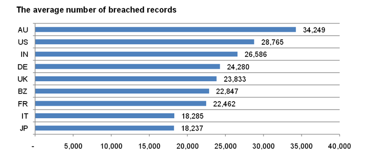 2013 Cost Of Data Breach Study Image - 1