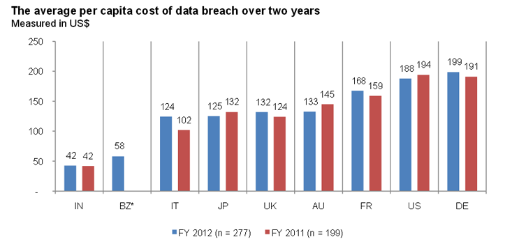 2013 Cost Of Data Breach Study Image - 2
