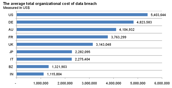 2013 Cost Of Data Breach Study Image - 4