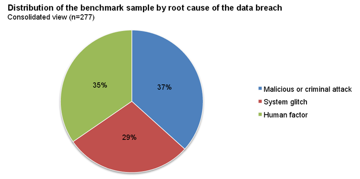 2013 Cost Of Data Breach Study Image - 5