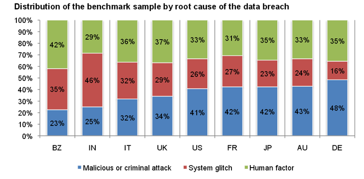 2013 Cost Of Data Breach Study Image - 6