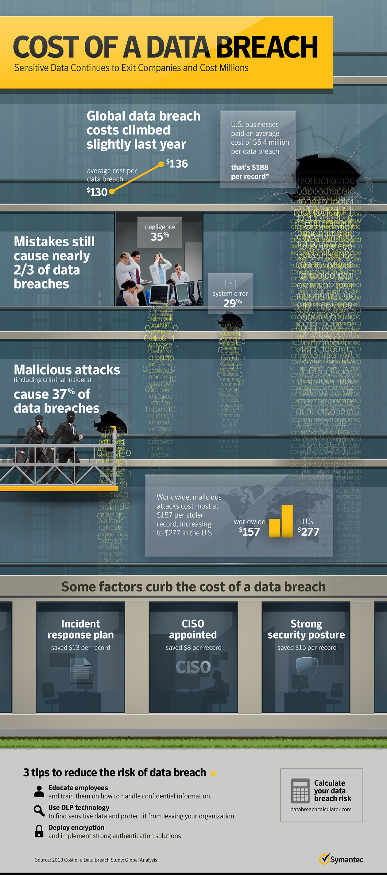 data breach report says human mistakes cost millions