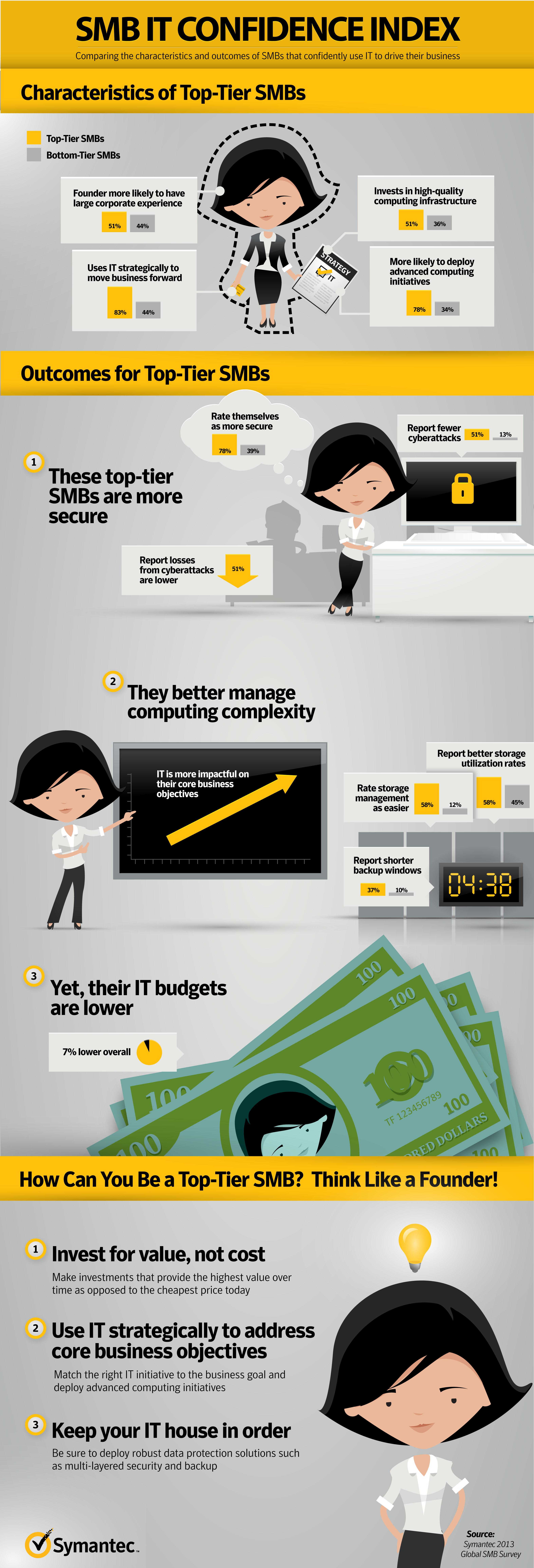 Symantec 2013 SMB Survey Infographic