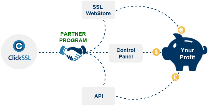 ClickSSL Reseller Program Business Model