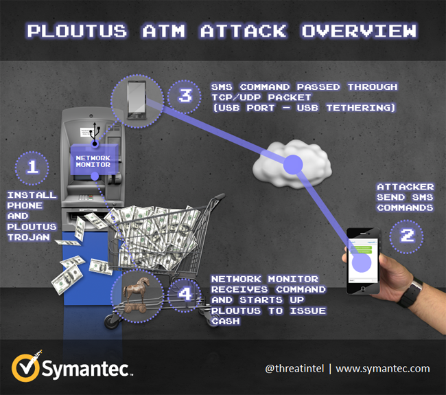 ATM attack ploutus attack overview