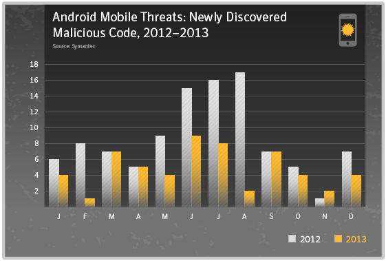 Android Mobile Threats