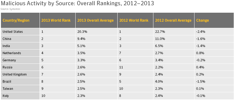 Overall ranking 2012-2013