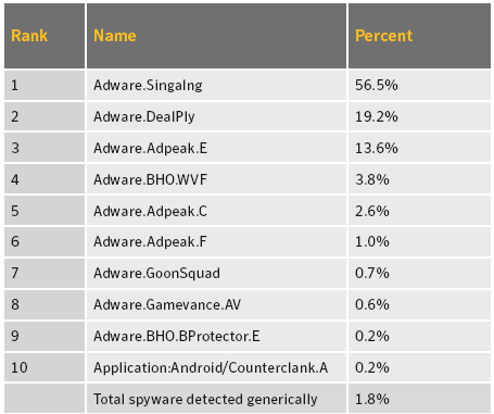 Spyware and Adware Blocked, 2013