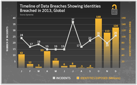 Timeline of Data Breaches