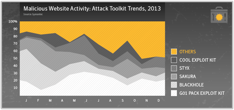 attack toolkit trends, 2013