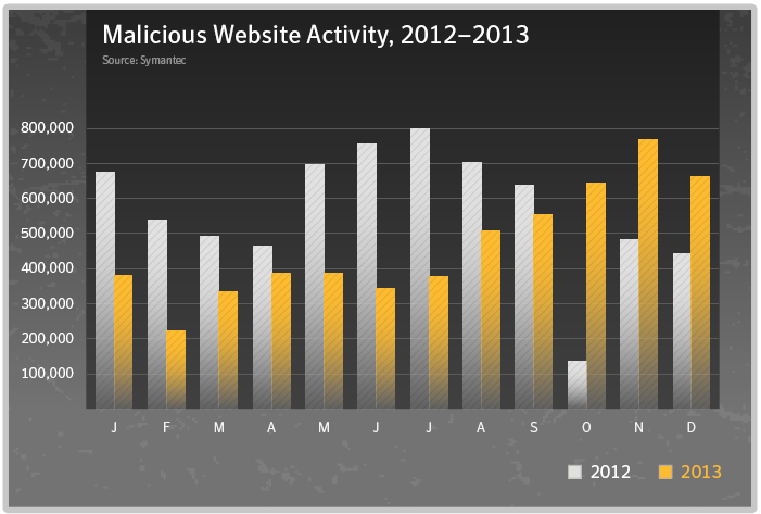 malicious website activity 2012-2013