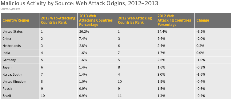 web attacks 2012-2013