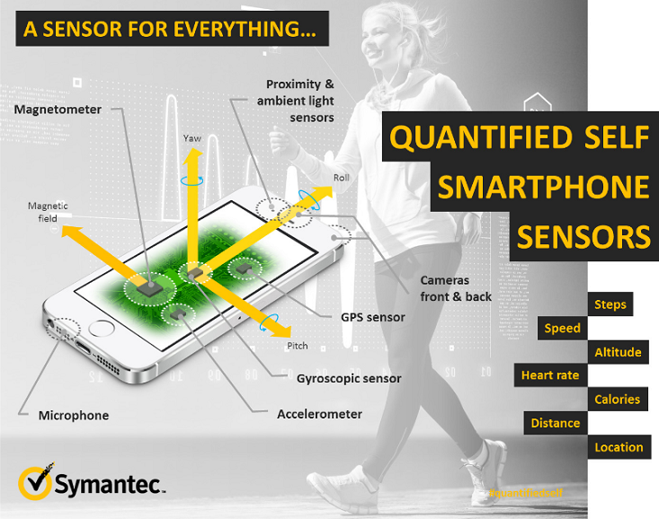 I sensori presenti in un smartphone.