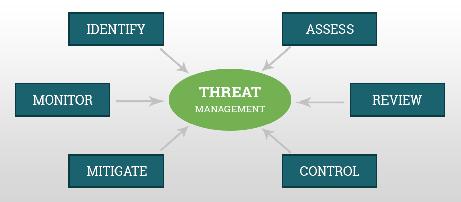 cyber security intelligence with threat management