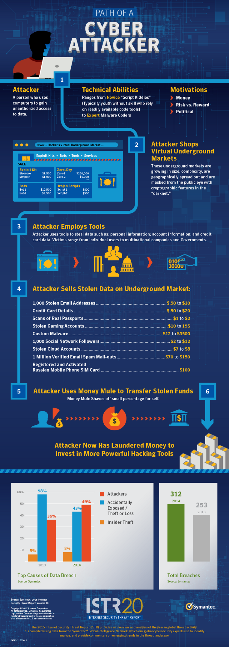 path of a cyber attacker