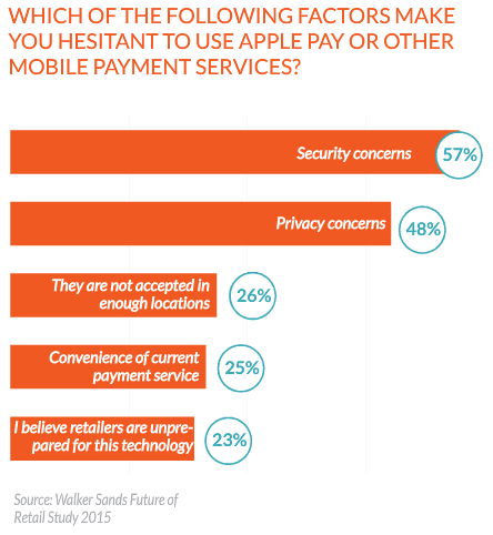hesitant to pay on mobile payment services