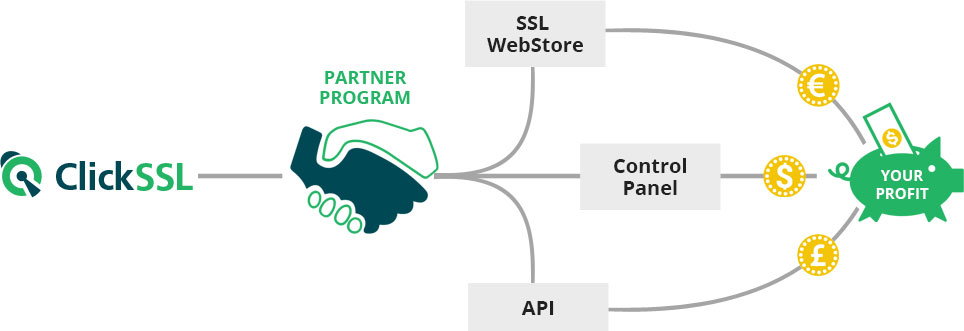 ClickSSL Reseller Program Business Model