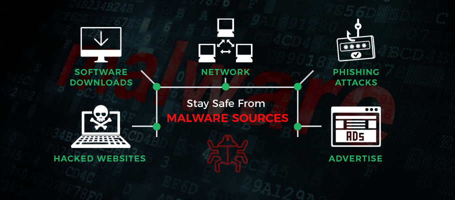 malware sources