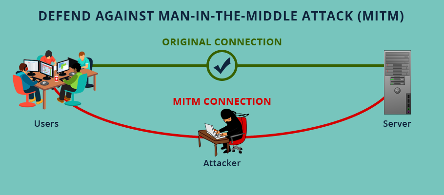 prevent man in the middle attack