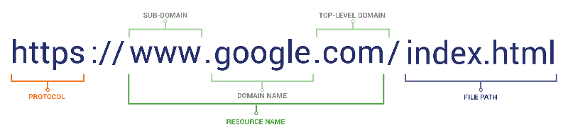 pay close attention to url