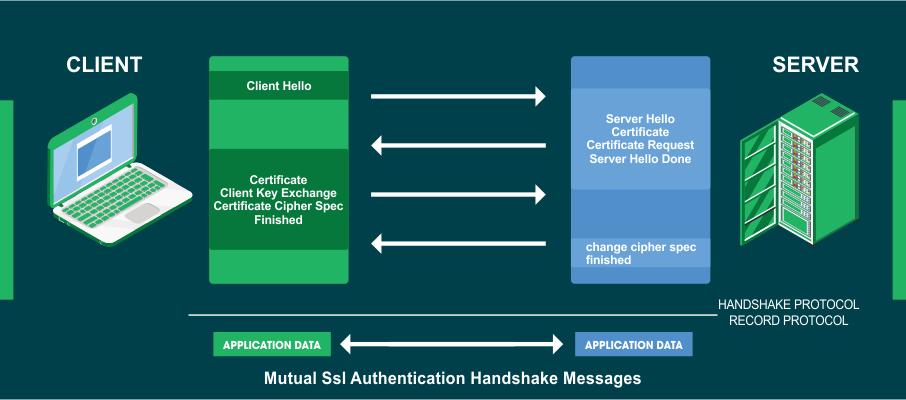 ssl handshake explained