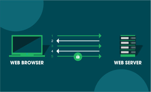 how ssl tls works