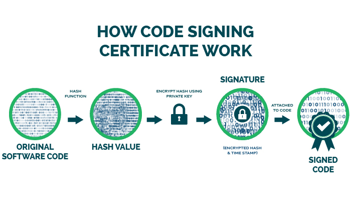 how does code signing work