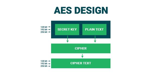 aes advanced encryption standard design