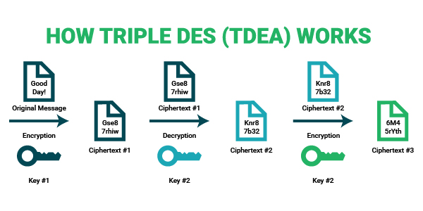 how to triple des works