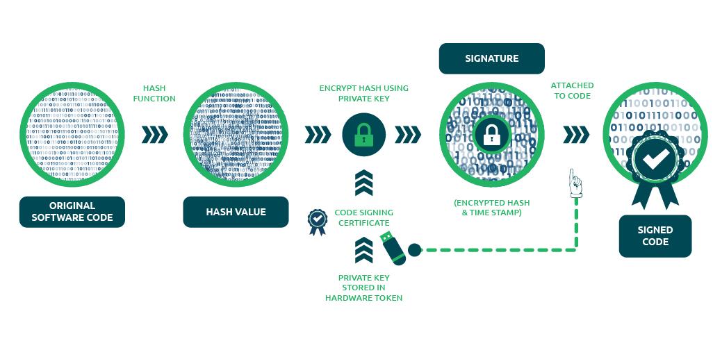 how ev code signing certificate works