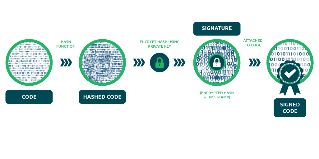 How does the Regular Code Signing certificate work?